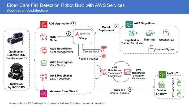 Application Architecture for Elder Care Fall Detection Robot Built with AWS Services