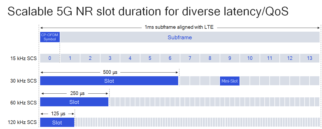 Scalable 5G NR Slot duration for diverse latency/QoS