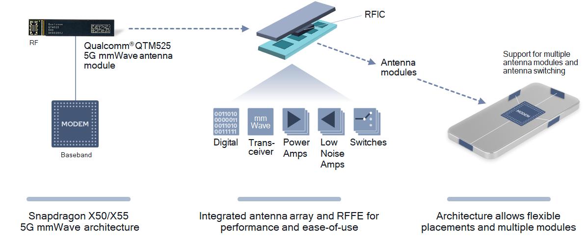 5G Model RF mmWave