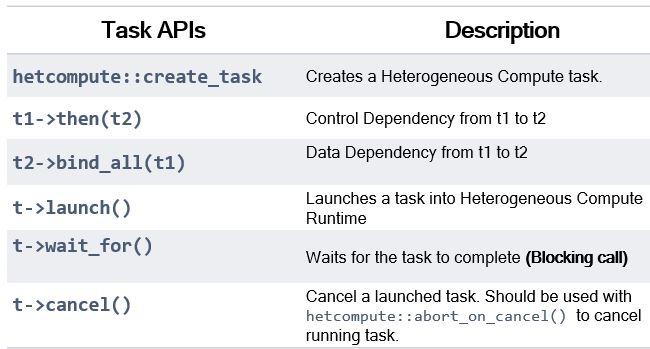 Tasks APIs
