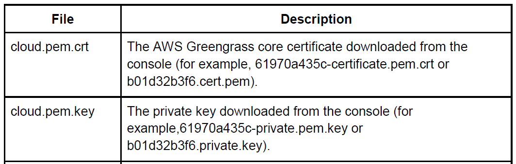 Rename key and certificate