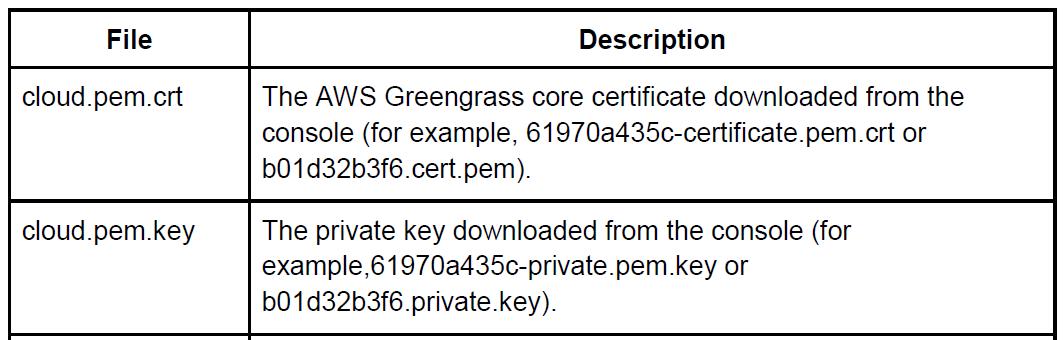 Rename key and certificate