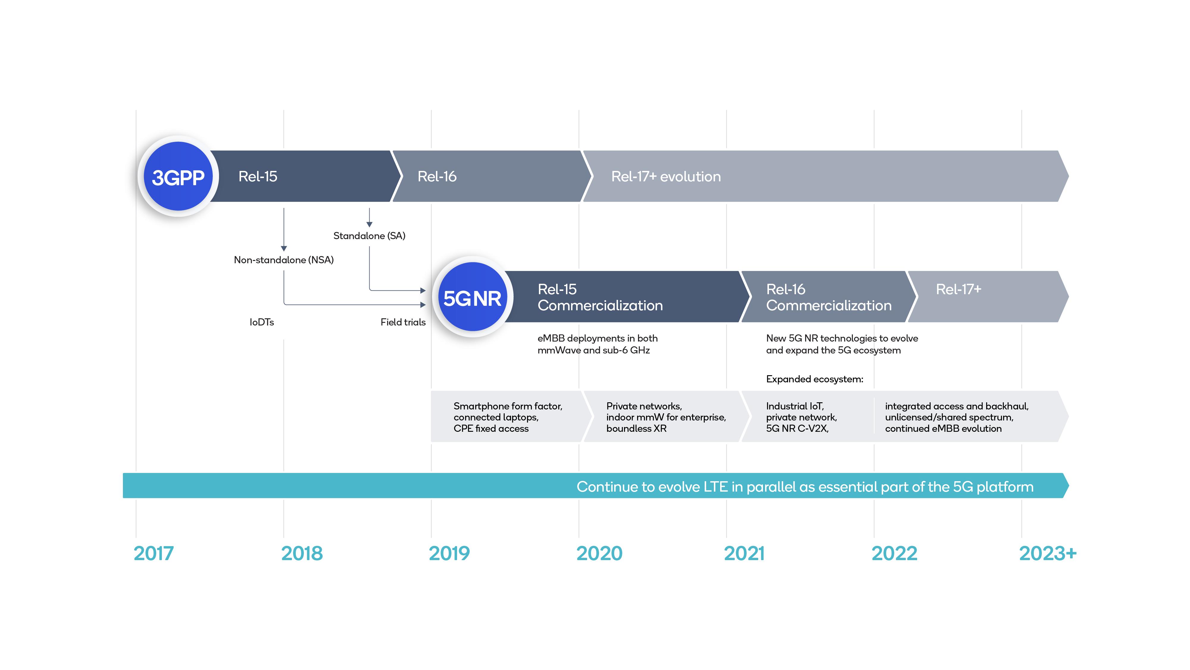 Figure 1: 5G roadmap