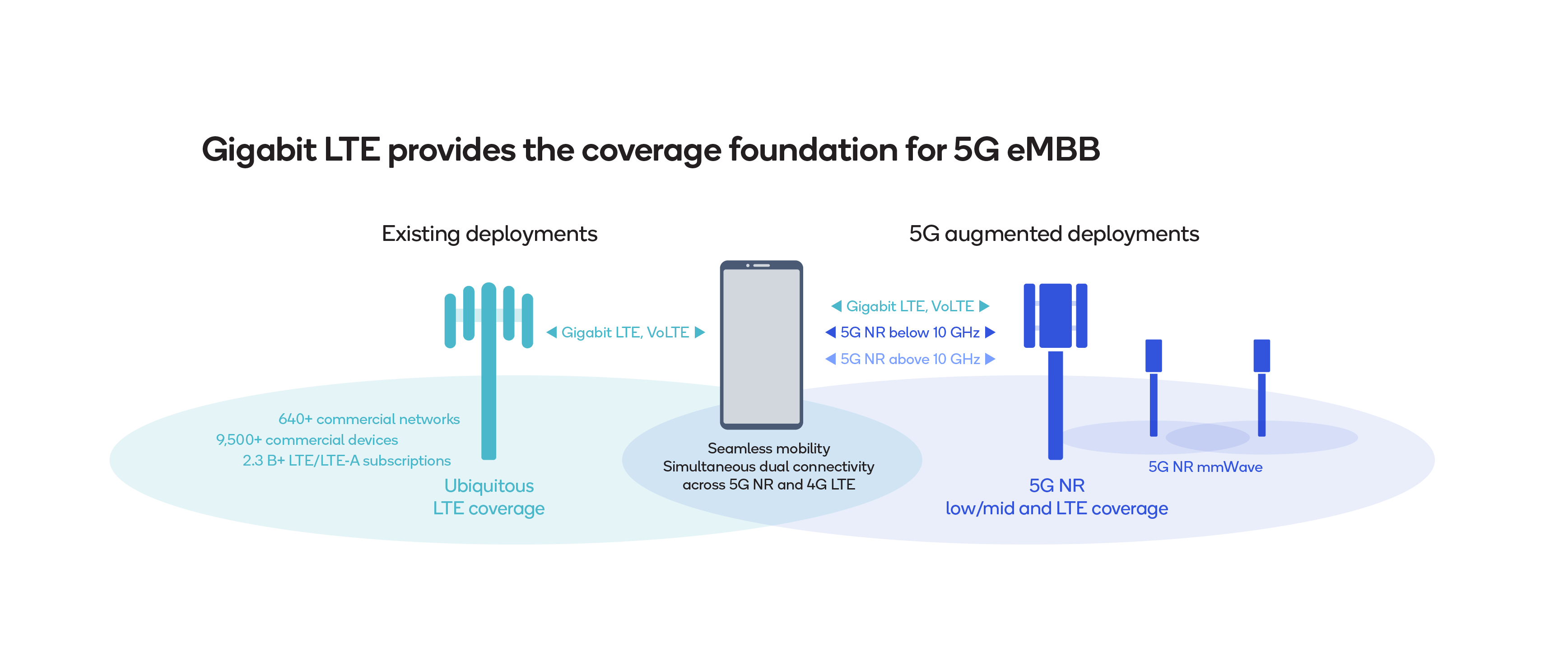 Figure 3: LTE supplementing 5G NR