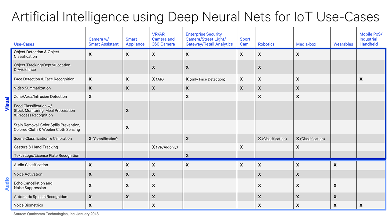 AI using deep neural nets for IoT use cases