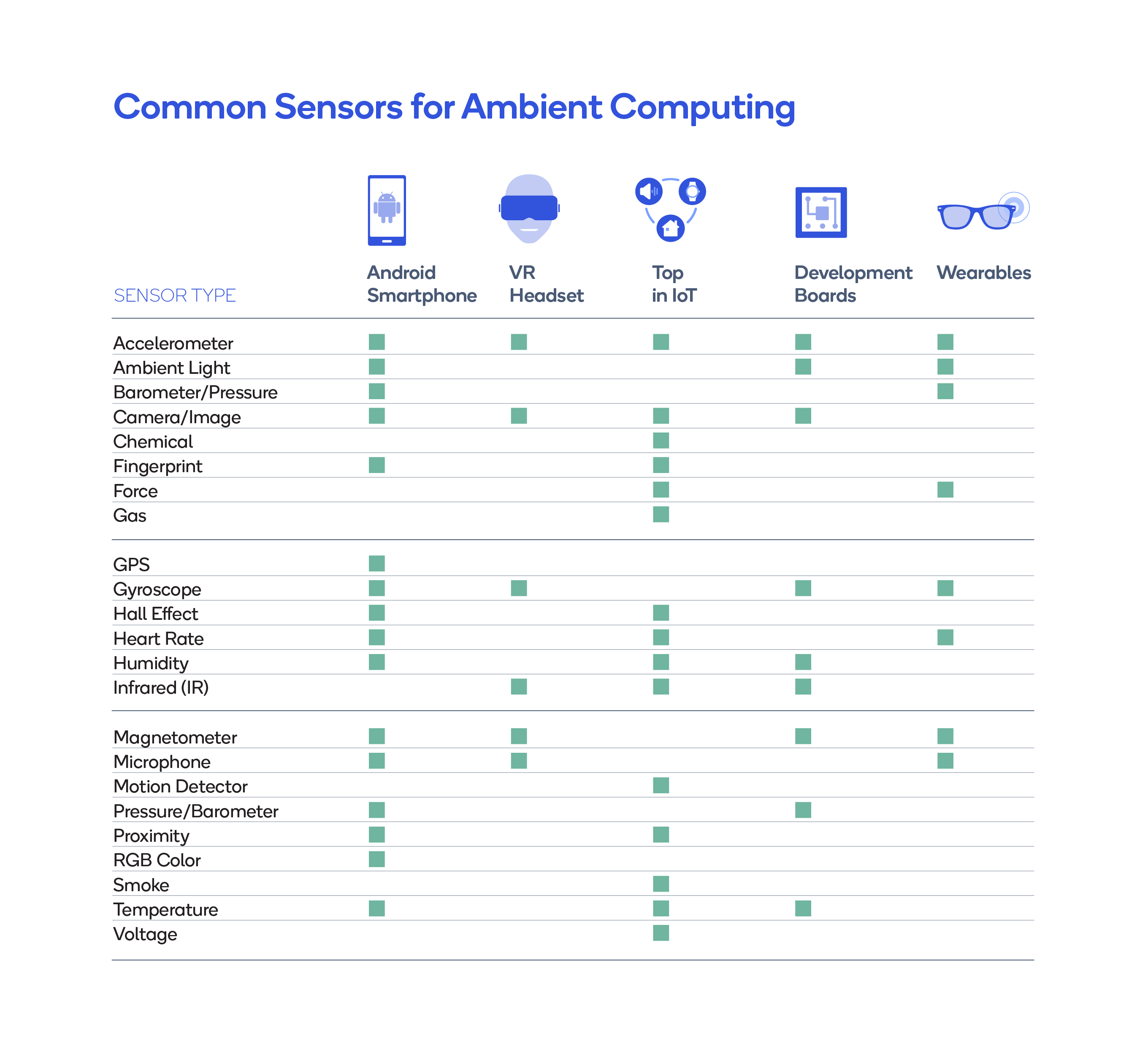 Common Sensors for Ambient Computing