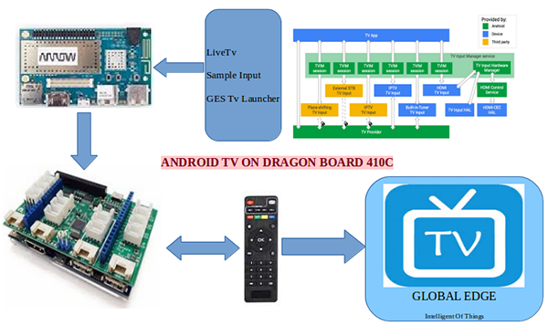 Setup for Android TV with the DragonBoard™ 410c
