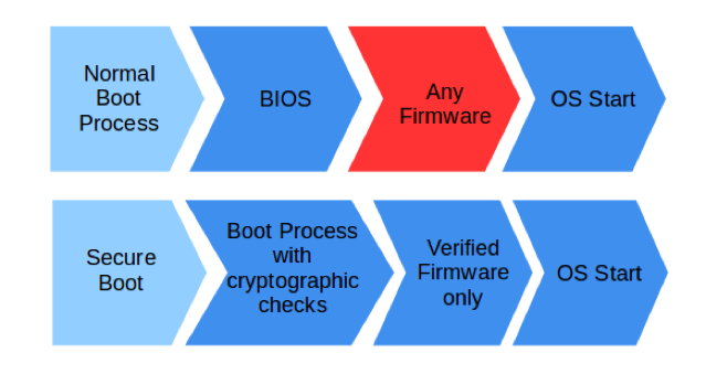 Signing, Building and Flashing an Image for Secure Boot on