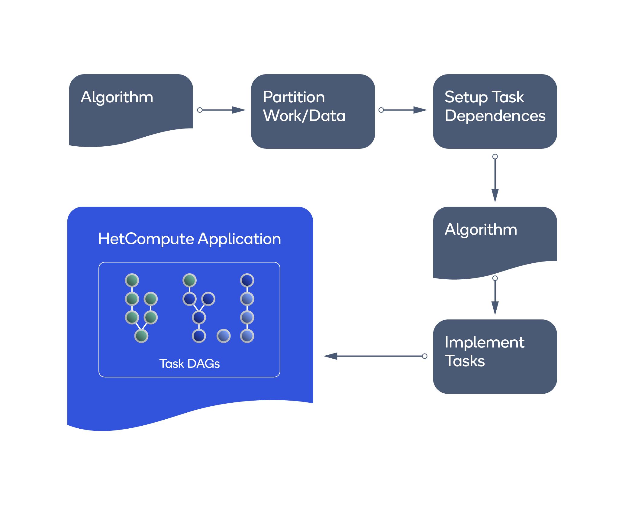 HetCompute Workflow