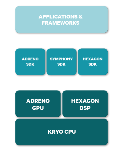 heterogeneous computing microarchitecture infographic