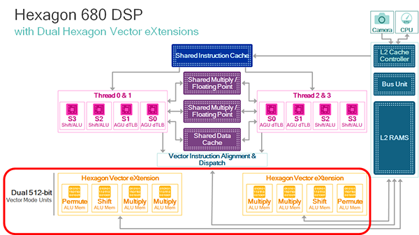 Qualcomm Hexagon 680 DSP with Dual-HVX
