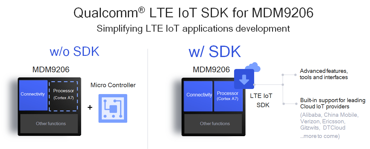 Cellular IoT — MDM9206 Modem and New LTE for IoT SDK
