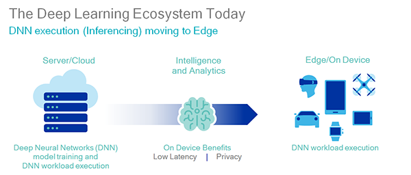 Deep learning ecosystem today