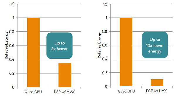 Graph displaying how Hexagon VX improves in speed of algorithms running on the DSP, with up to 3x faster in relative latency and up to 10x lower energy usage.