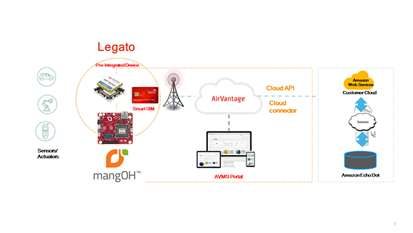 IoT Development with Sierra Wireless' mangOH Red