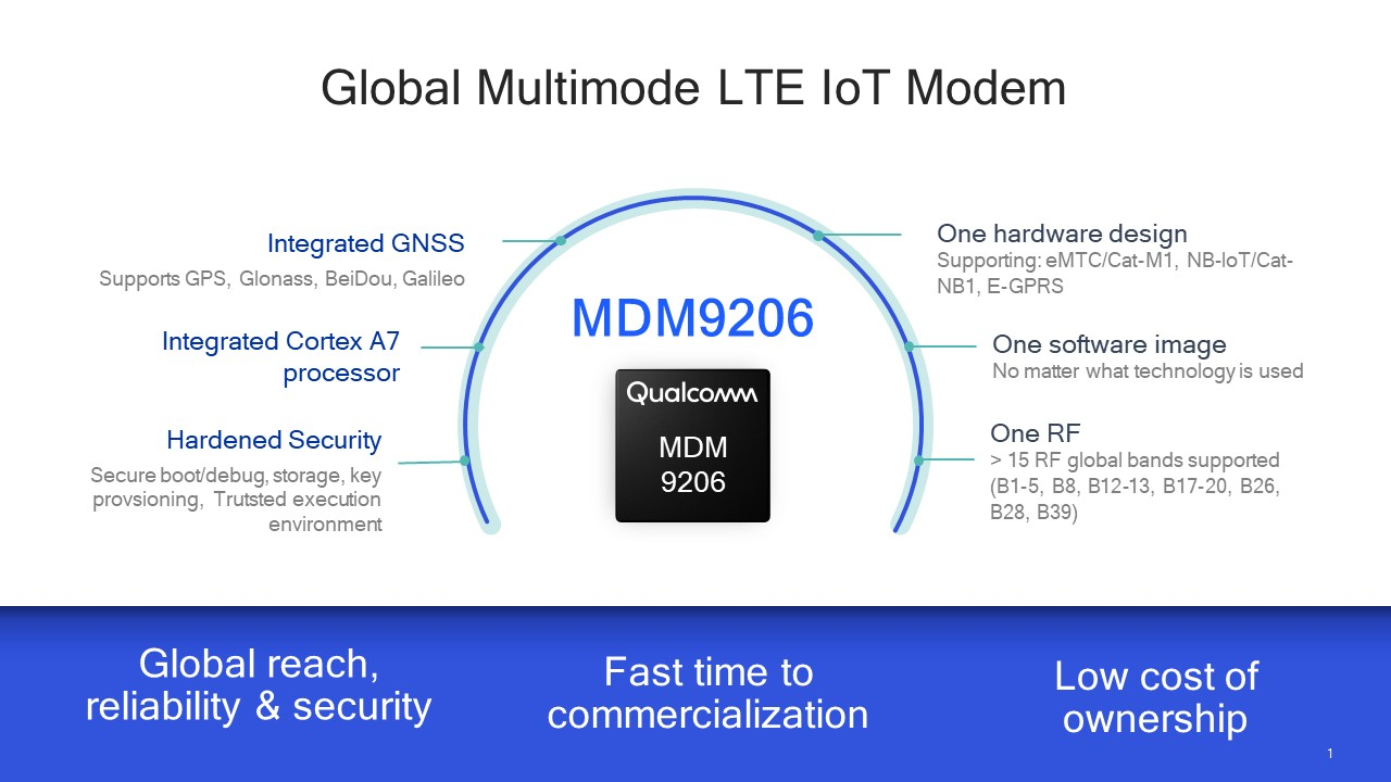 Global Multimode LTE IoT Modem