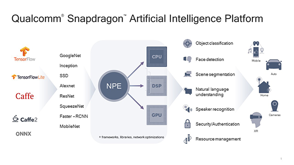 Qualcomm Snapdragon Artificial Intelligence Platform