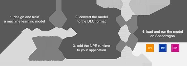 NPE SDK工作流程