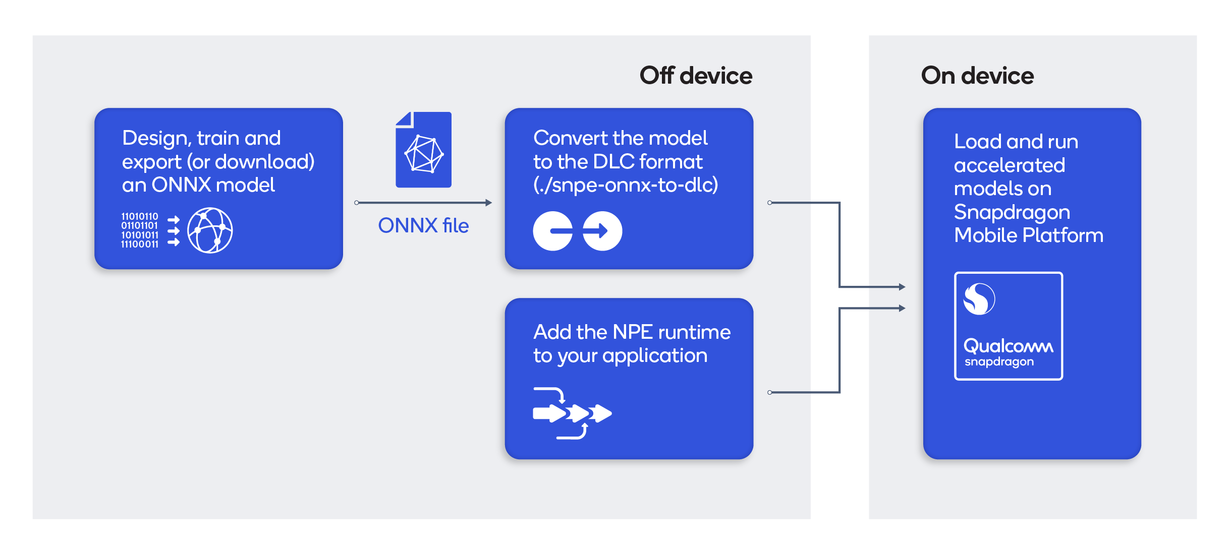 Run your ONNX AI Models Faster on Snapdragon - Qualcomm