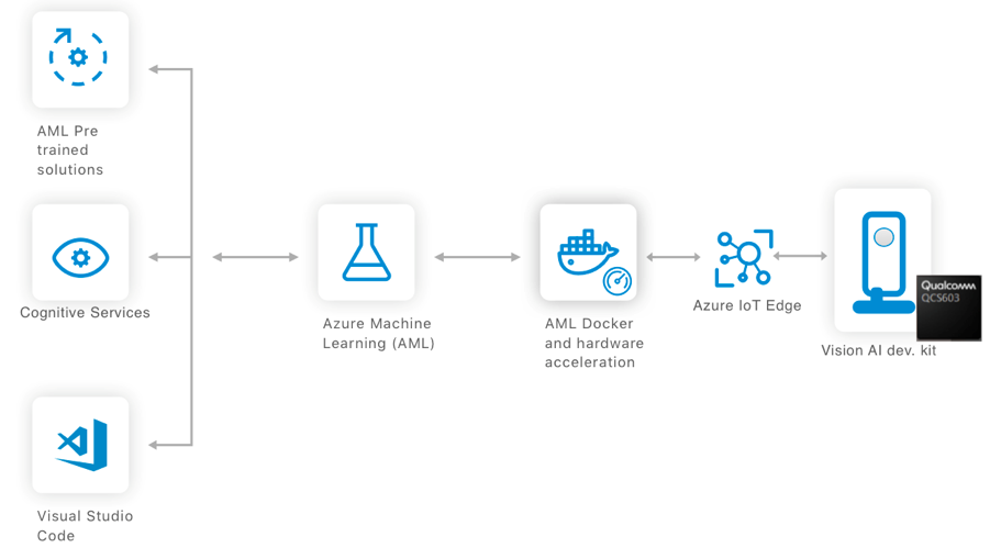 Microsoft's Vision AI Developer Kit Now Available - Qualcomm