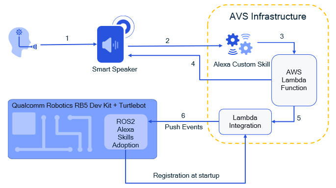 Figure 3 – Project architecture for integrating the platform with Alexa Skills.