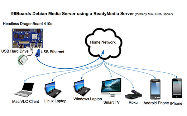 DLNA Media Server / Client Solutions - Qualcomm Developer