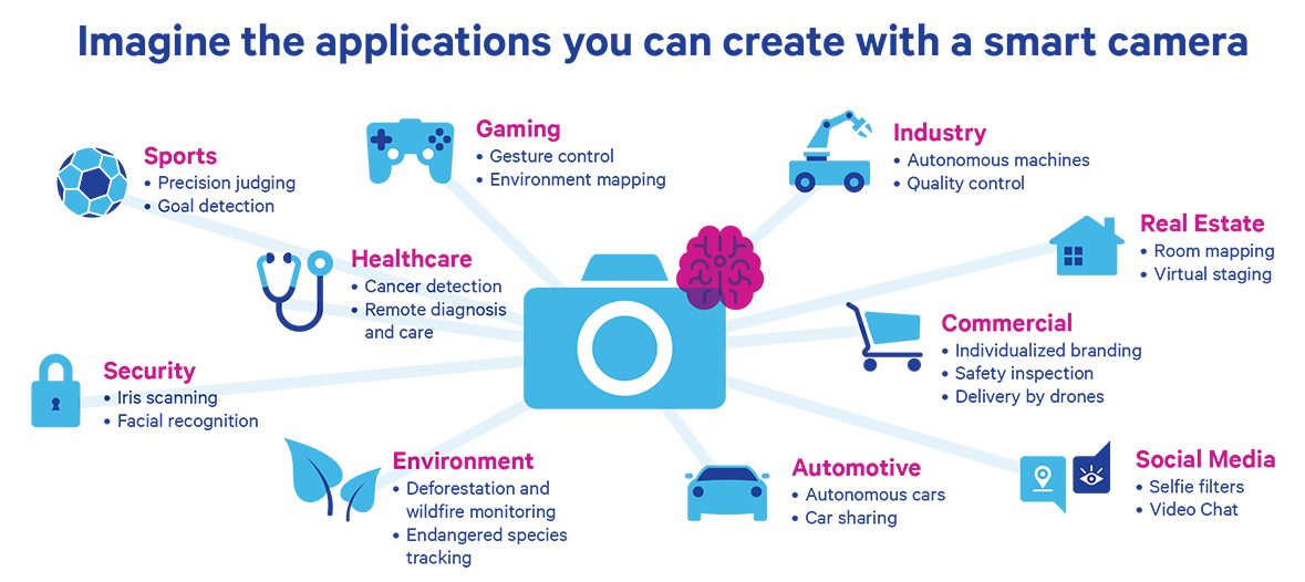 List of the applications that can be created with smart camera