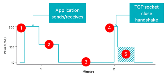 The diagram shows inefficiencies in Socket Termination activity on a device, the multiple steps it goes through to send/receive data and why it's important to close sockets.