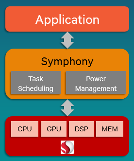 Symphony's heterogeneous computing model decides which device is best suited to run the algorithm