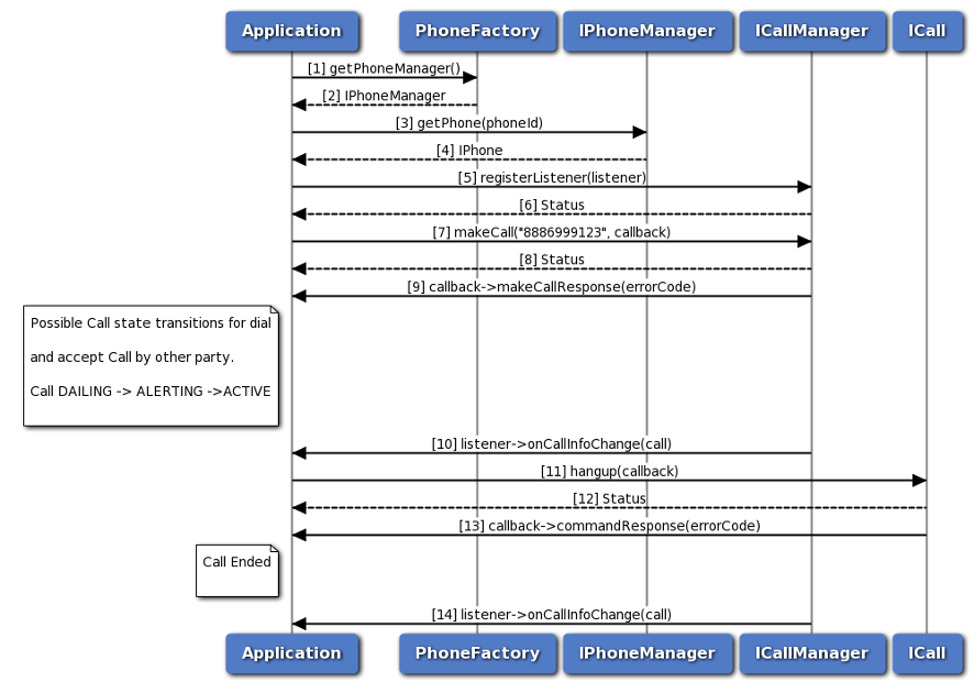 Figure 1 - Example API call flow diagram for making a phone call with the SDK.