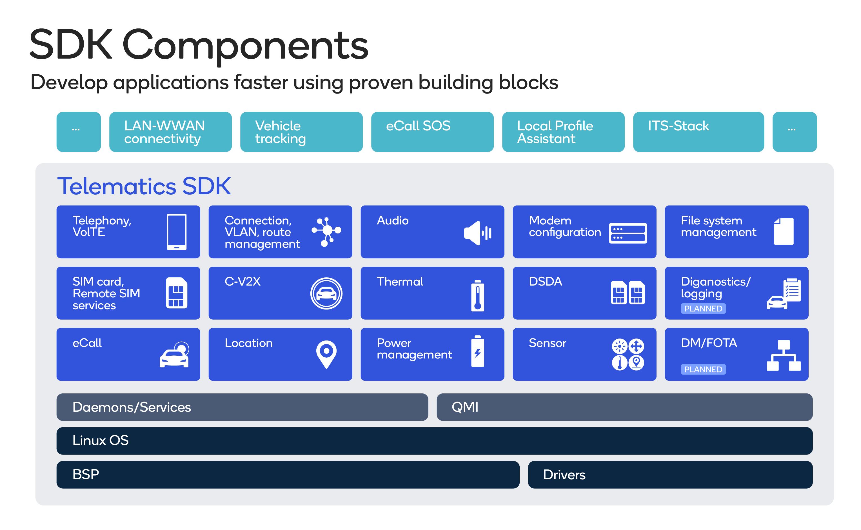 SDK Components