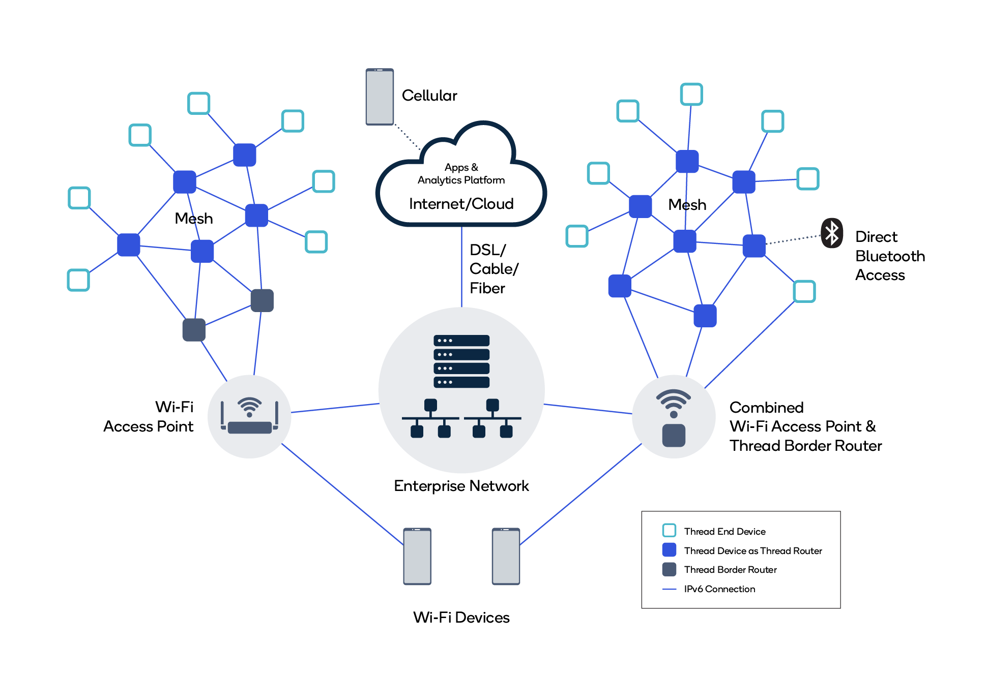 Overview of the Thread Network Architecture