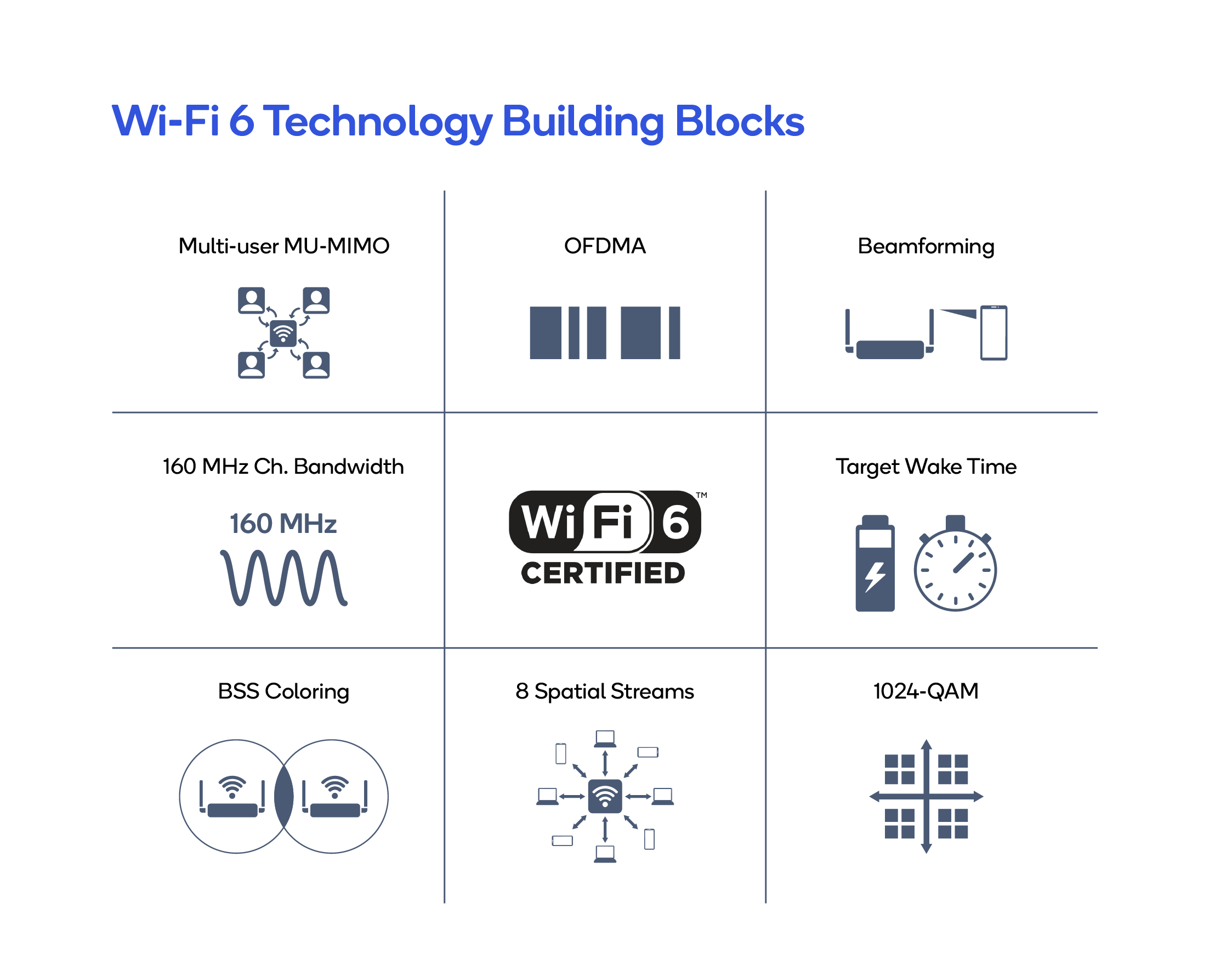Wi-Fi 6 Technology Building Blocks