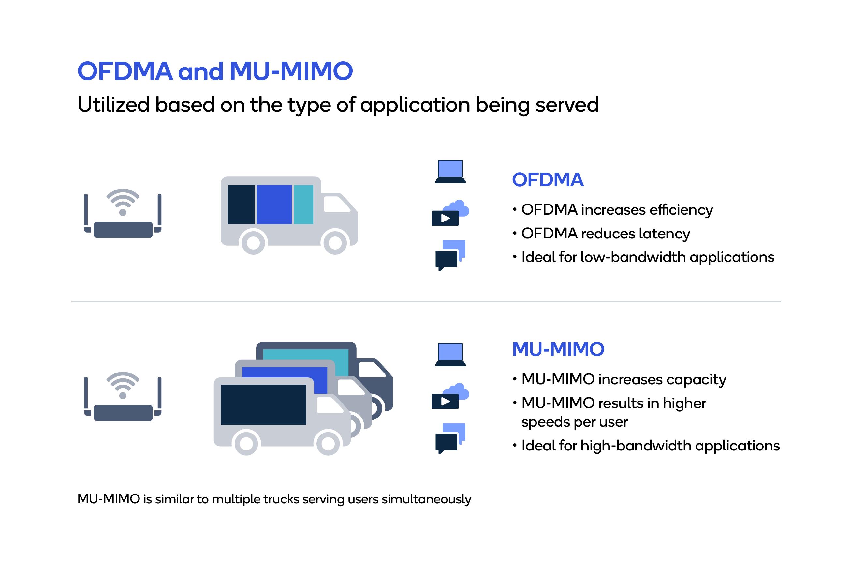 OFDMA and MU-MIMO