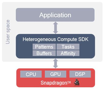Whats in the compute SDK