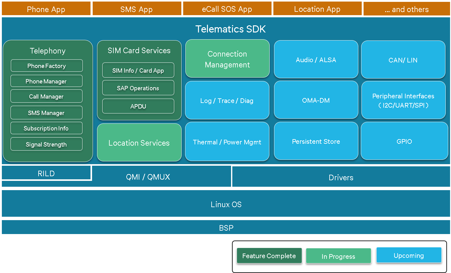 Telematics SDK - Interface Specification: Functional Overview