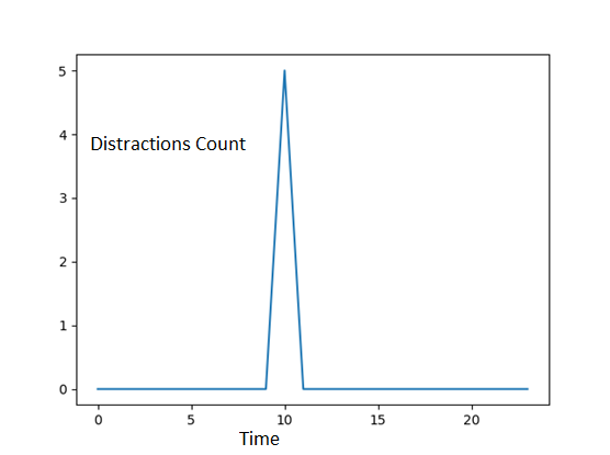 Distractions count graph