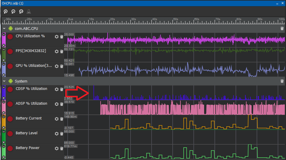 Application performance in Snapdragon Profiler showing less CDSP % Utilization.