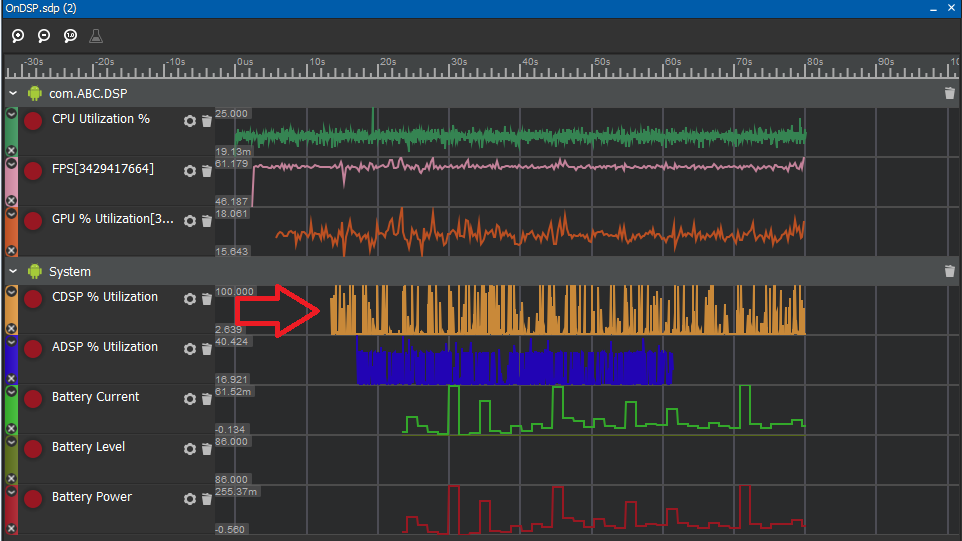 Application performance in Snapdragon Profiler showing more CDSP % Utilization.