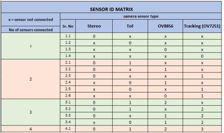Sensor ID Matrix