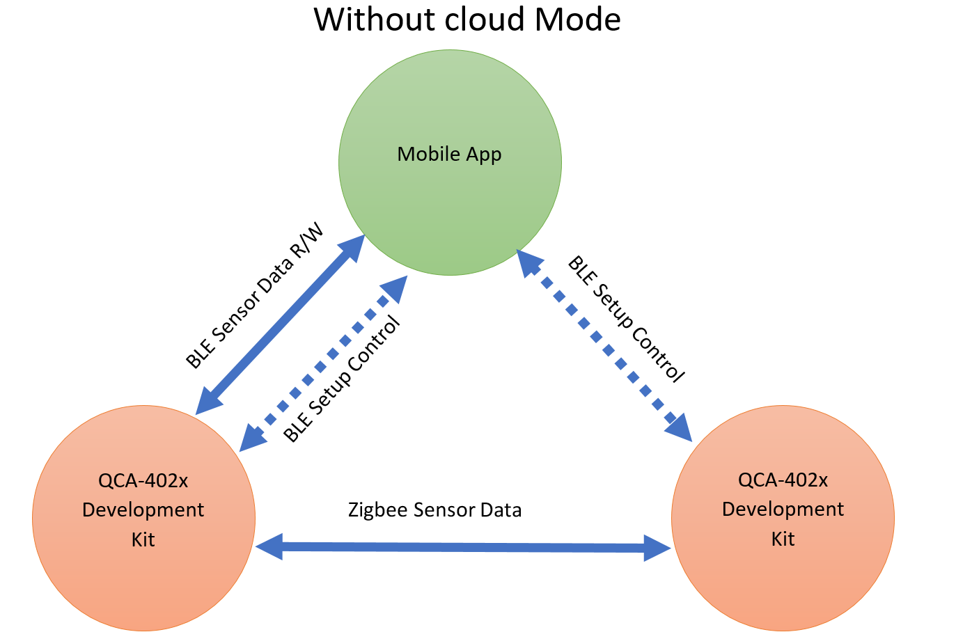 Onboard demo without cloud mode on QCA4020 Development Kit